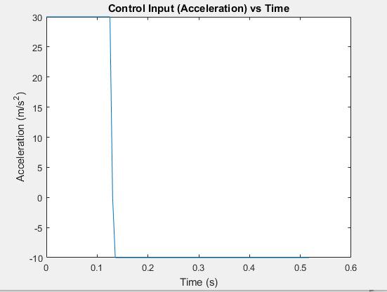 Tutorial: Single Shooting Trajectory Optimization with Matlab