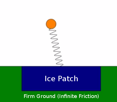 Optimizing Trajectories for the Spring Loaded Inverted Pendulum over Slippery Terrain