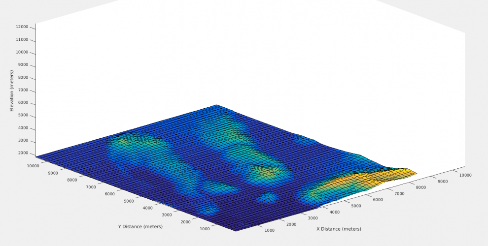 USGS Terrain Elevation for MATLAB