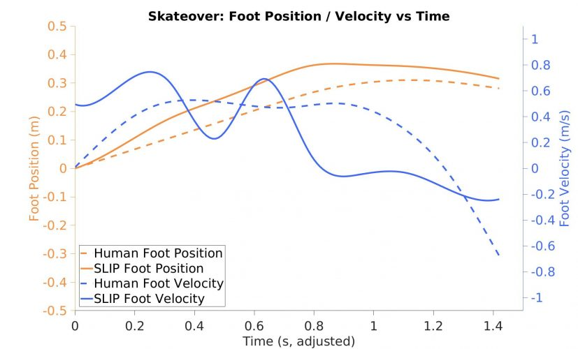 Key Control Strategies Emerge in Spring Loaded Inverted Pendulum Traversal of Slippery Terrain