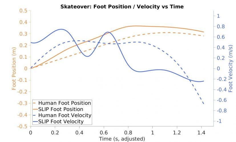 Key Control Strategies Emerge in Spring Loaded Inverted Pendulum Traversal of Slippery Terrain