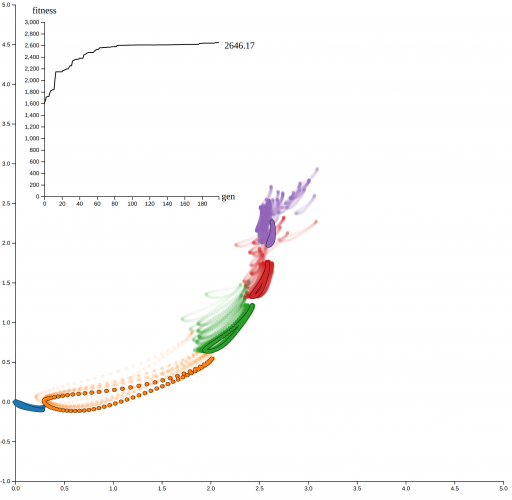 Airfoil Configuration Optimization with Genetic Algorithms