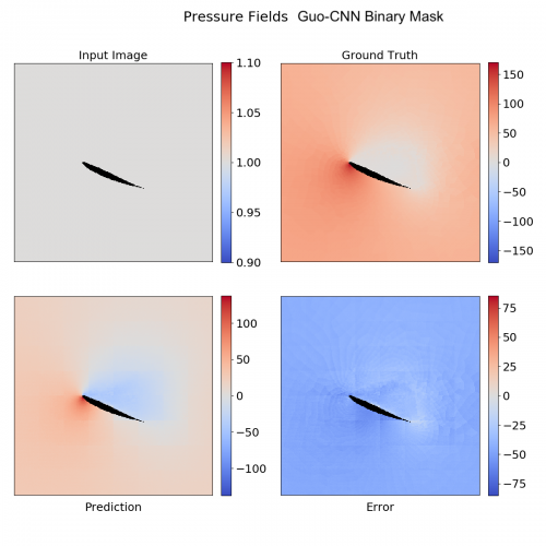 Fast Estimation of Airfoil Pressure Fields using Deep Convolutional Neural Networks